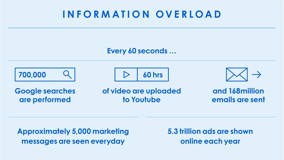 00. Information Overload